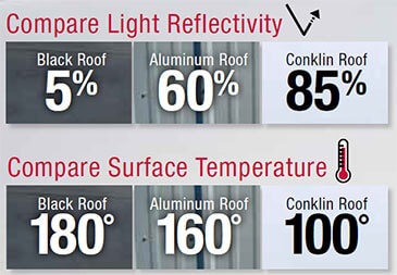 cool roofing temperature difference